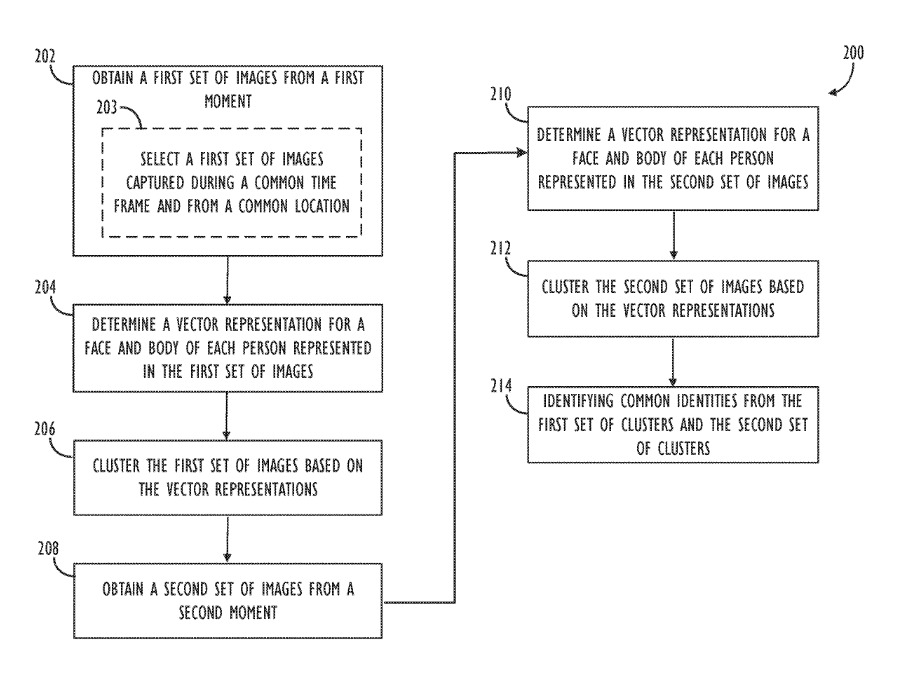 Detail from the patent outlining one workflow for augmenting face recognition with other characteristics