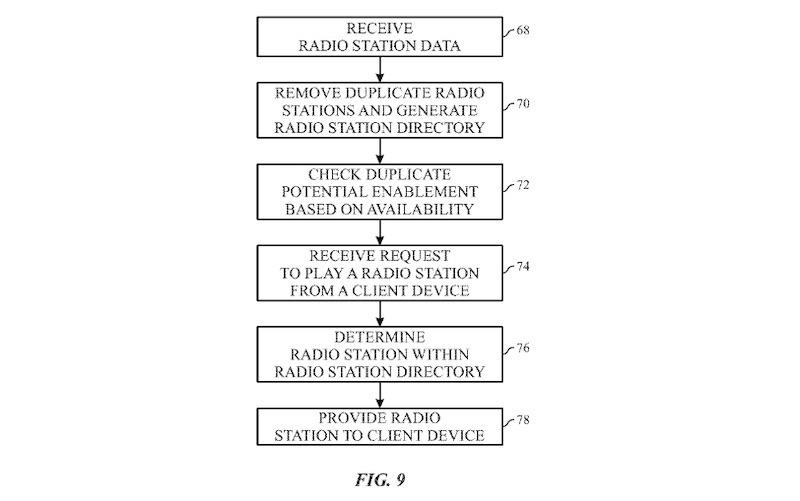 Диаграмма, отображающая процесс фильтрации радиостанций.  Кредит: Apple