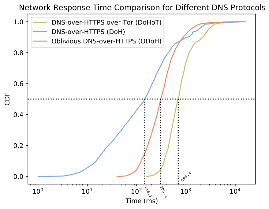 Cloudflare's graph showing the network response time for ODoH versus DoH and DoH over Tor.