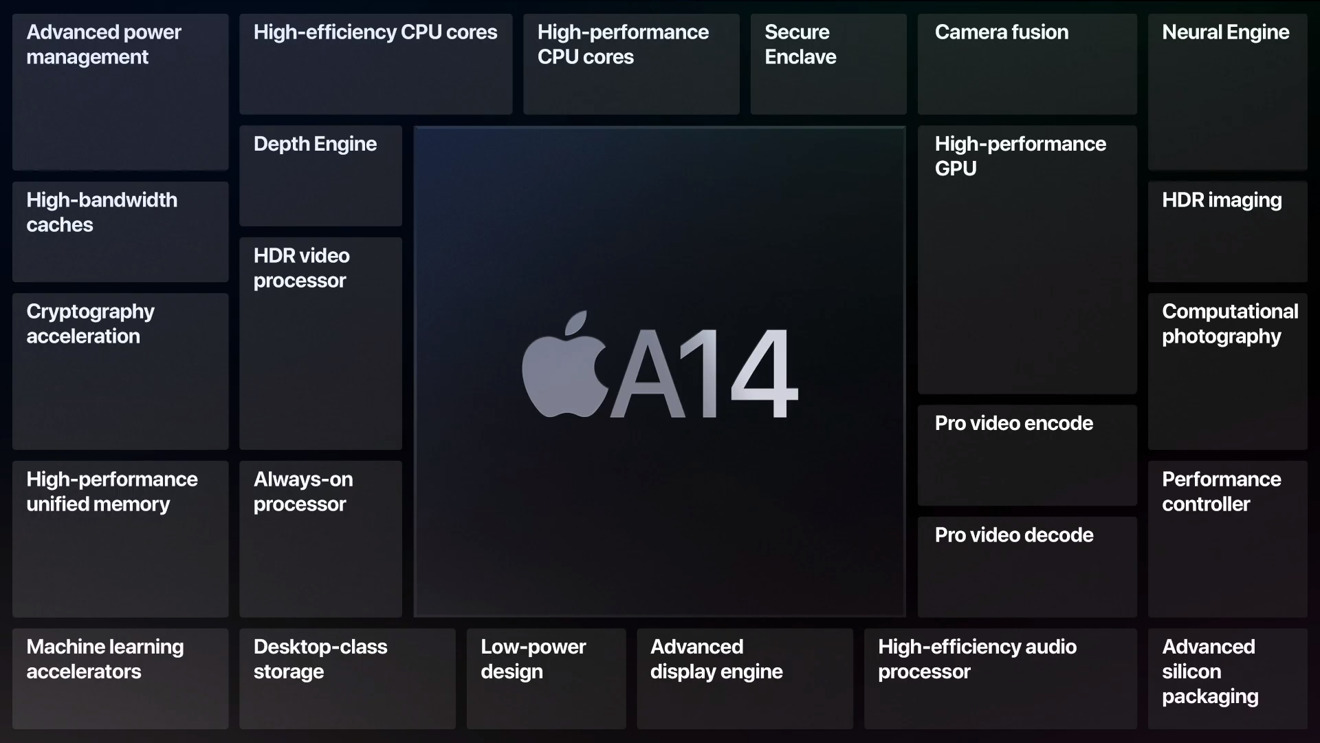 The A14 Bionic chip powers the iPhone 12 series and iPad Air 4