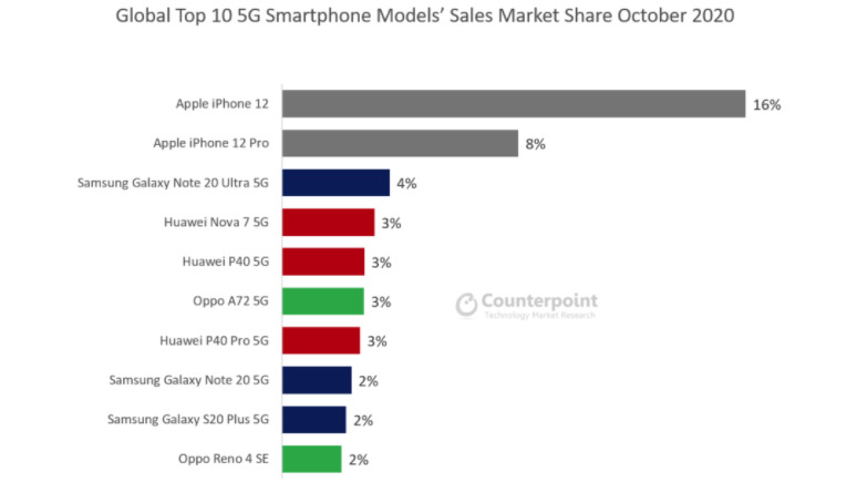 The market share of 5G smartphones in October 2020 [via Counterpoint]