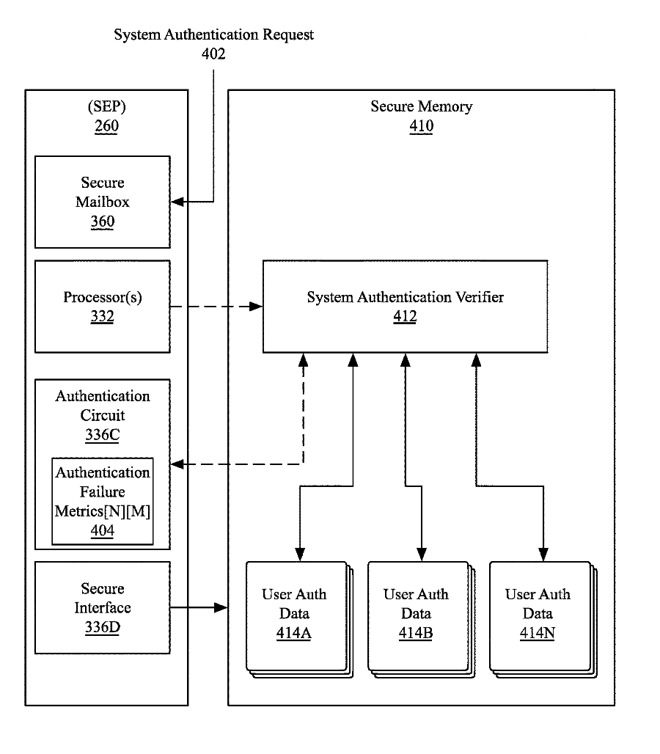 Detail from the patent showing one configuration of authentication before a user can access data on the device