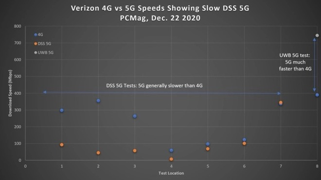 The results of Verizon 5G testing on an iPhone 12 Pro. Credit: PC Mag