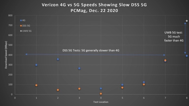 5G Network By Verizon Proven To Be Slower Nationwide Than LTE
