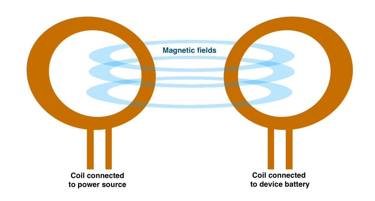 Inductive charging uses two wire coils, where electricity run through one creates a magnetic field, which can generate a current in a second nearby coil.