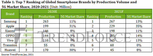 TrendForce's rankings and forecasts for smartphone production in 2021