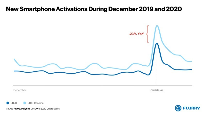 Apple Takes Biggest Share of Smartphone Activations in December 2020