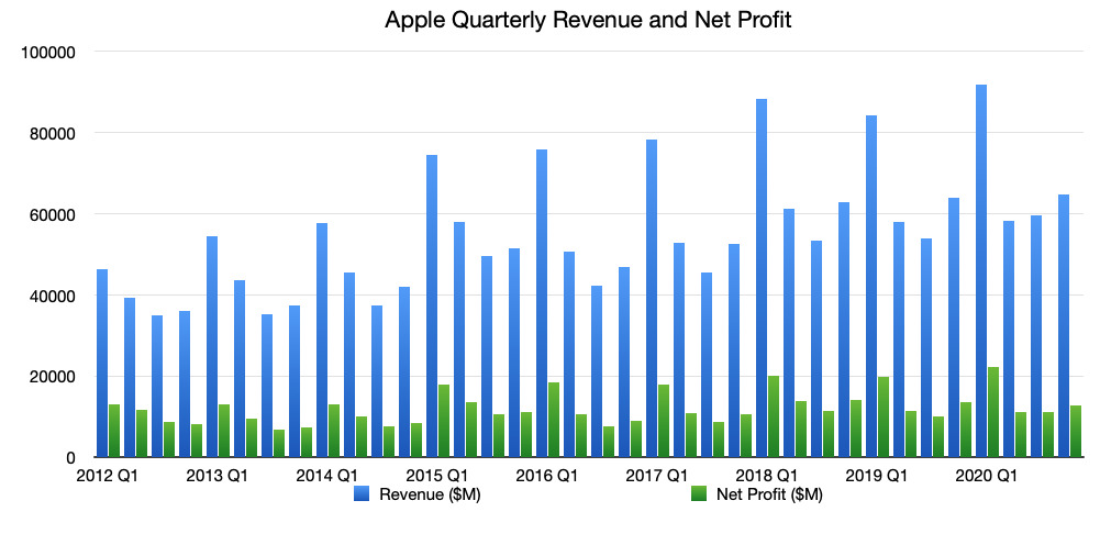 Apple's quarterly reported revenue and net profit, as of Q4 2020