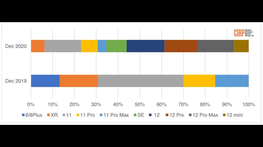 Структура продаж моделей iPhone в США Источник: CIRP