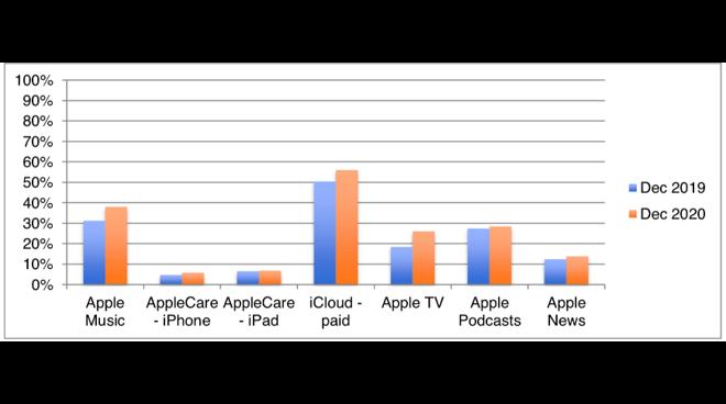 Services penetration Source: CIRP
