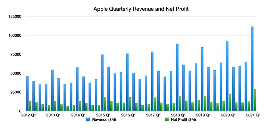 Q1 2021 Revenue Graph