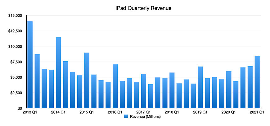 iPad Graph