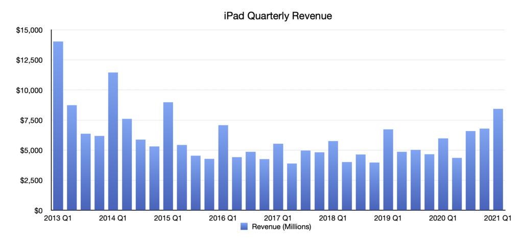 iPad quarterly revenue