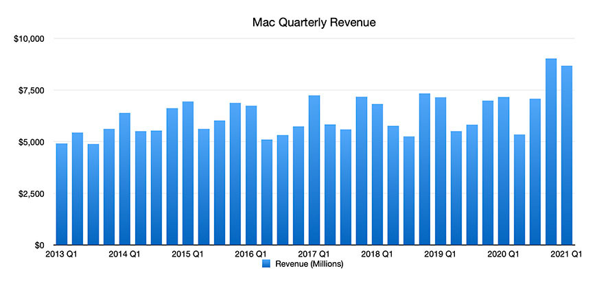 Mac Graph