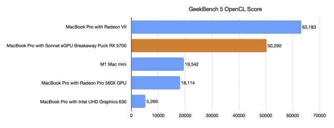 GeekBench 5 OpenCL benchmark scores.
