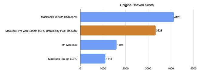 Unigine Heaven benchmark scores.