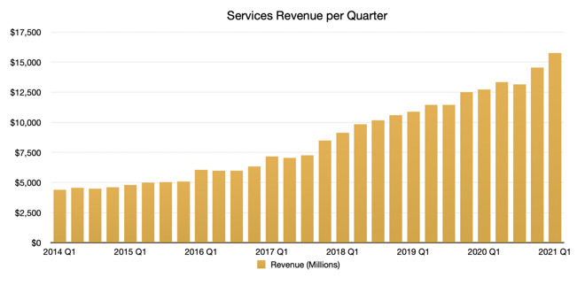 Apple's quarterly Services revenue