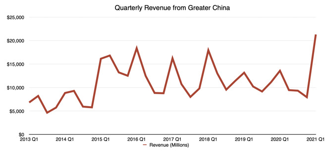 Apple's quarterly revenue from Greater China