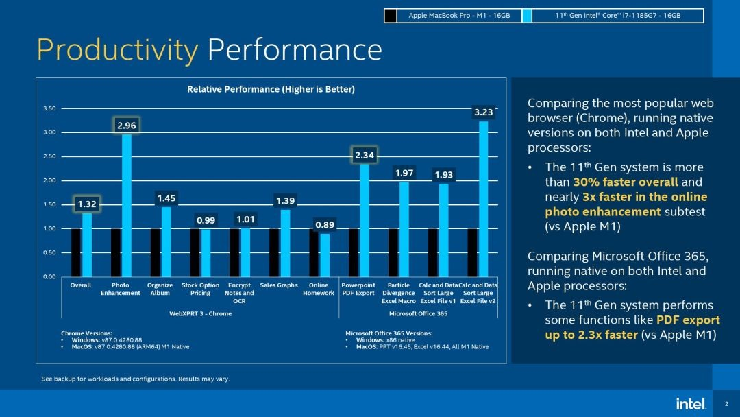 Intel vs M1 productivity benchmarks by Intel [via Tom's Hardware]