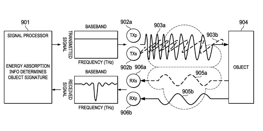 Apple developing new terahertz radiation sensor tech for non-invasive glucose monitoring