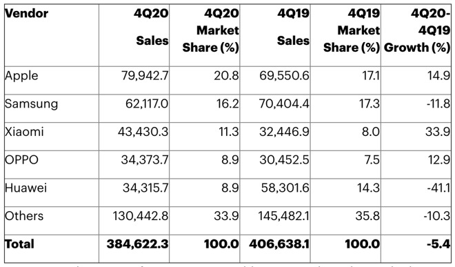 Worldwide Top 5 Smartphone Sales to End Users by Vendor in 4Q20 (Thousands of Units) [via Gartner]