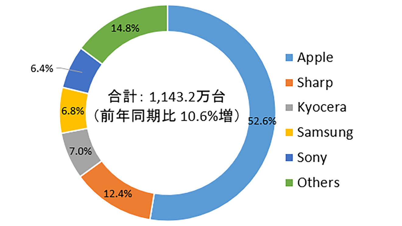 Apple captured 52.6% of Japanese mobile shipments in Q4 2020