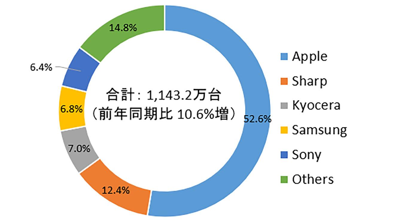 Apple захватила 52,6% продаж мобильных телефонов в Японии в четвертом квартале 2020 года