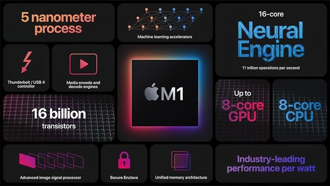 Apple's M1 chip, powering the latest Macs, uses an Arm design