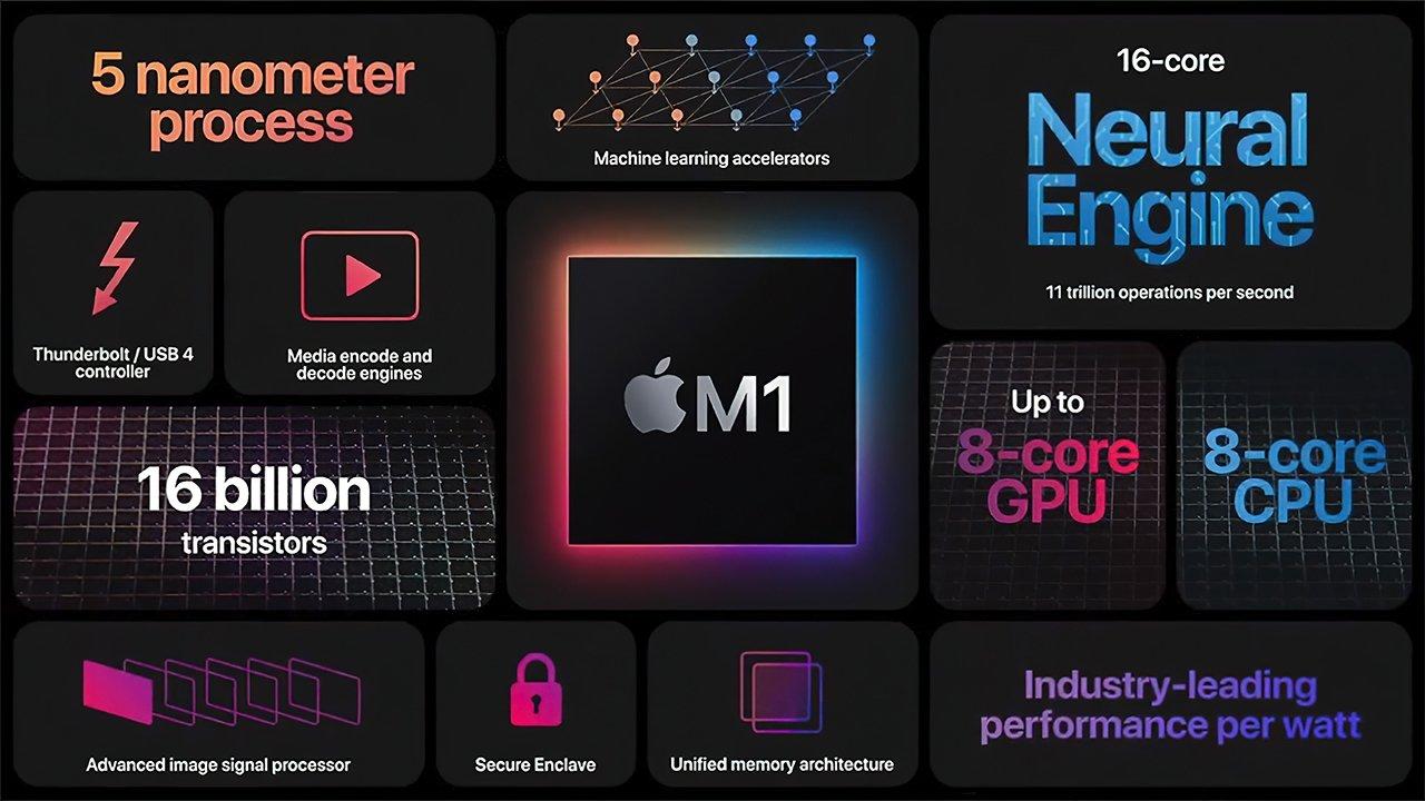 Чип Apple M1, на котором установлены новейшие Mac, использует дизайн Arm.