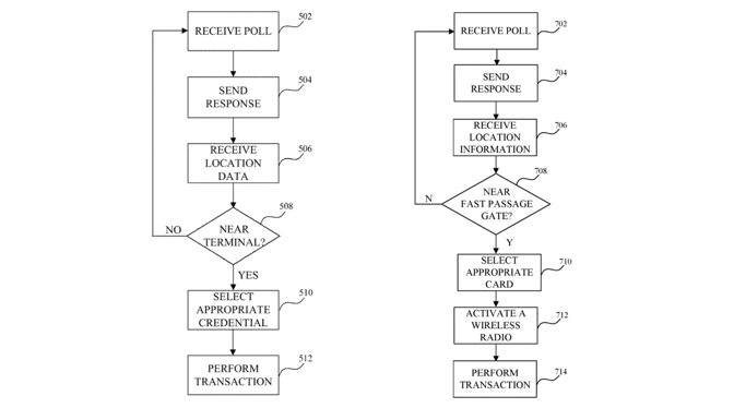 Example flowcharts from the patent for credential selection ahead of a transaction