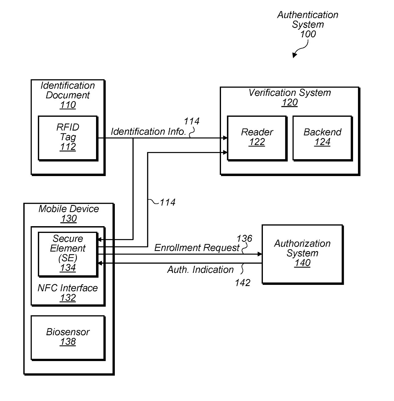 Detail from the patent showing a simplified process for authenticating ID