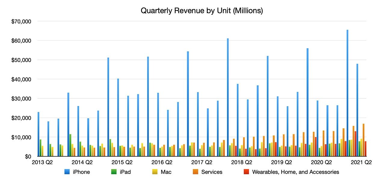 Apple Posts Record $89.6B in Q2 Revenue on Back of Across-the-board Growth