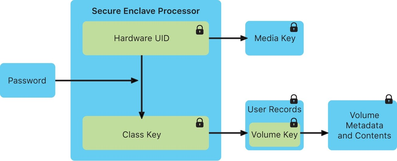 An illustration from Apple of the Secure Enclave's role in iPhone security