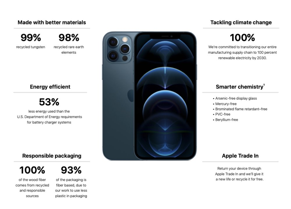 Apple's new report breaks down the energy savings and recycling used in products such as the iPhone 12 Pro