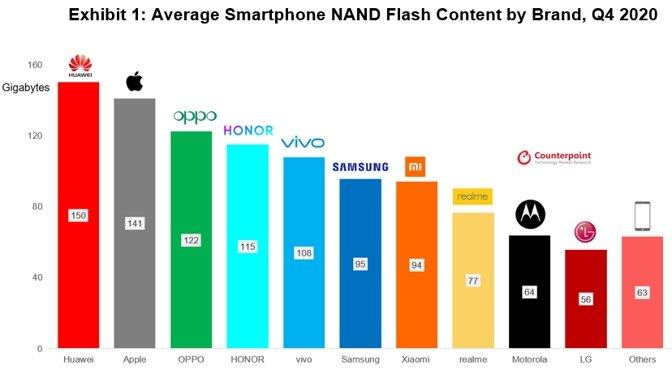 Average smartphone capacities in Q4 2020 [Counterpoint Research]
