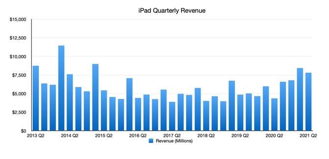 iPad Quarterly Earnings