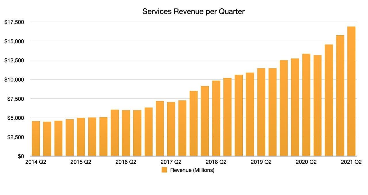 Services Graph