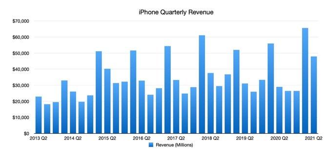 iPhone Quarterly Revenue
