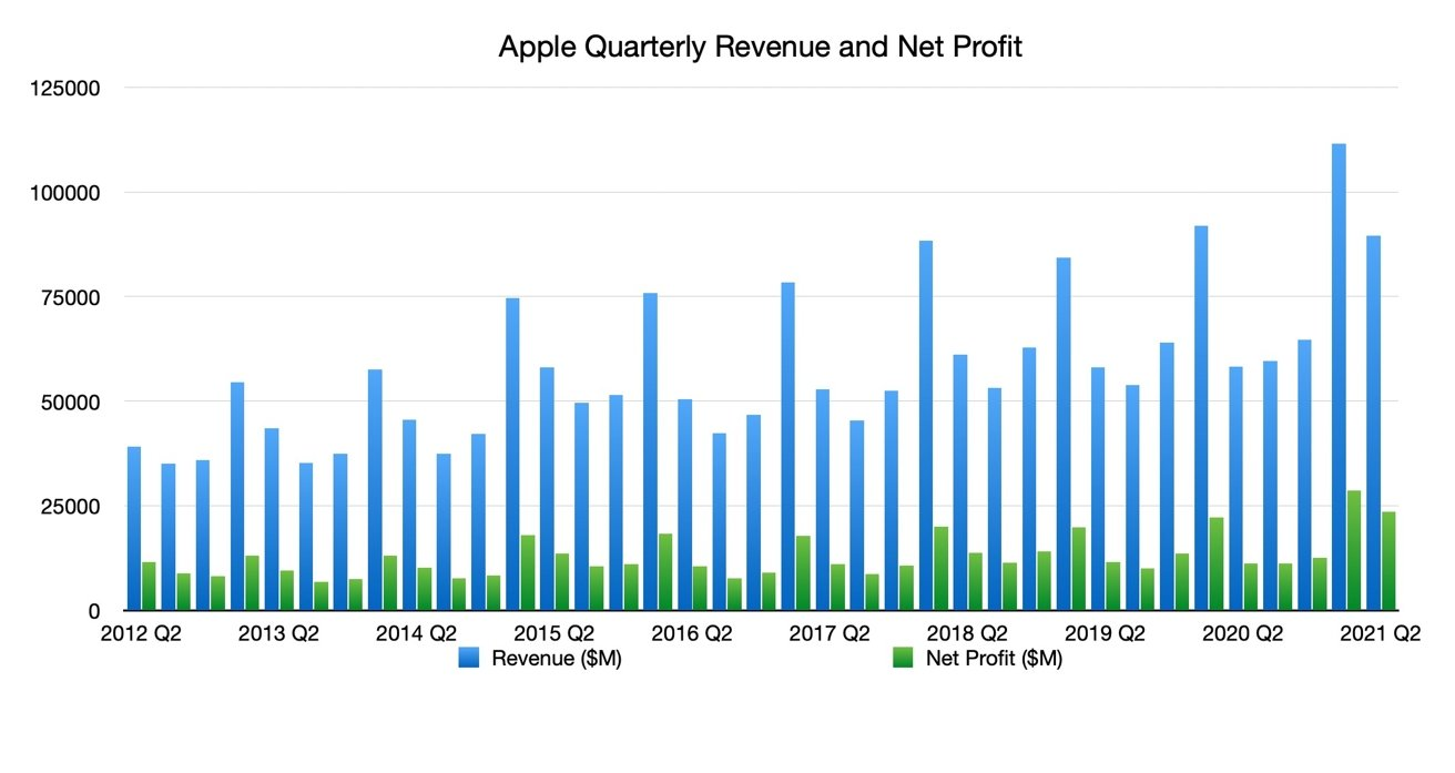 Apple Quarterly Revenue and Net Profit