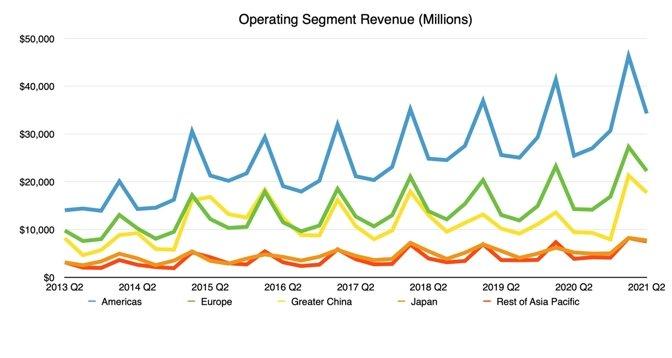 Operating Segment Revenue
