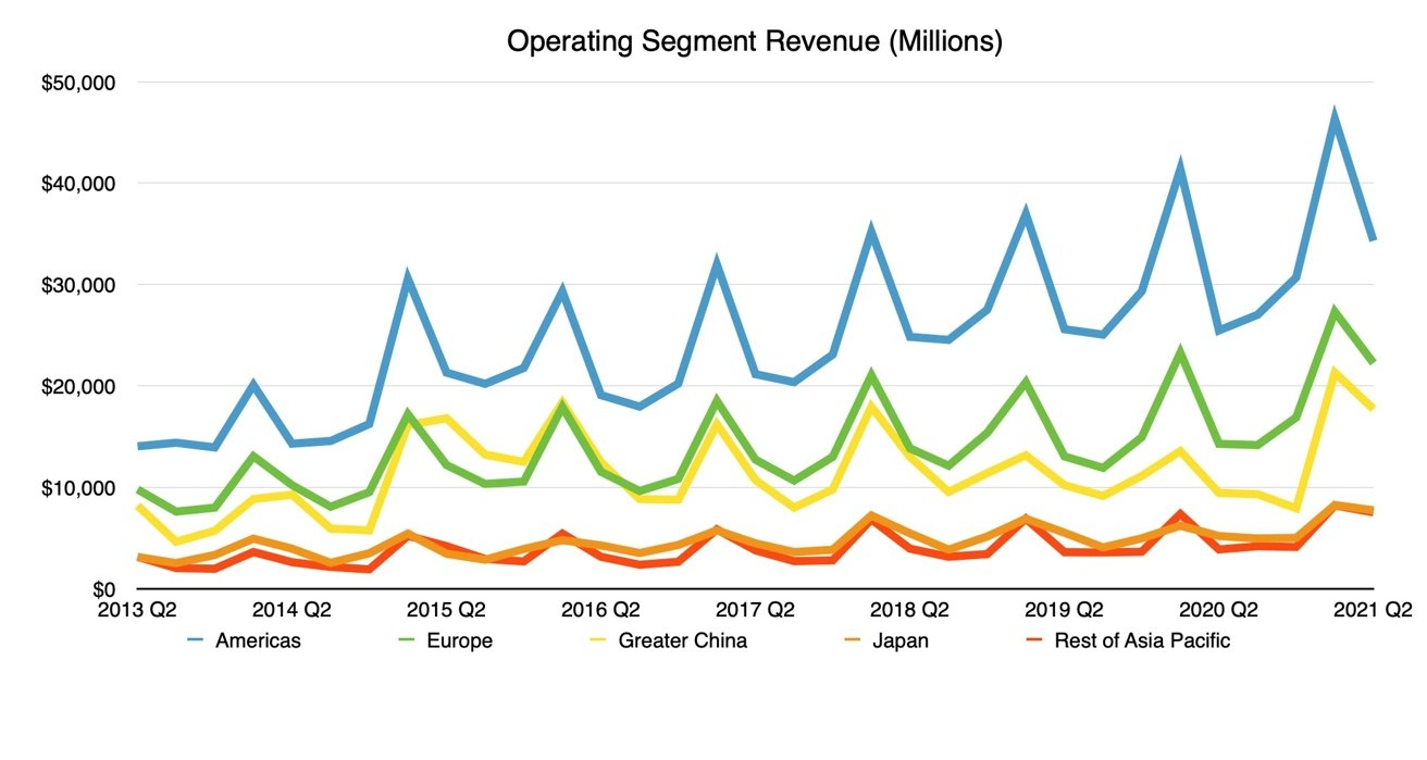 Operating Segment Revenue