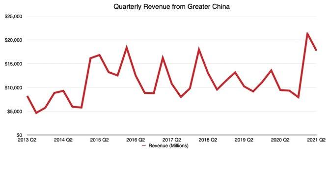 China Quarterly Revenue
