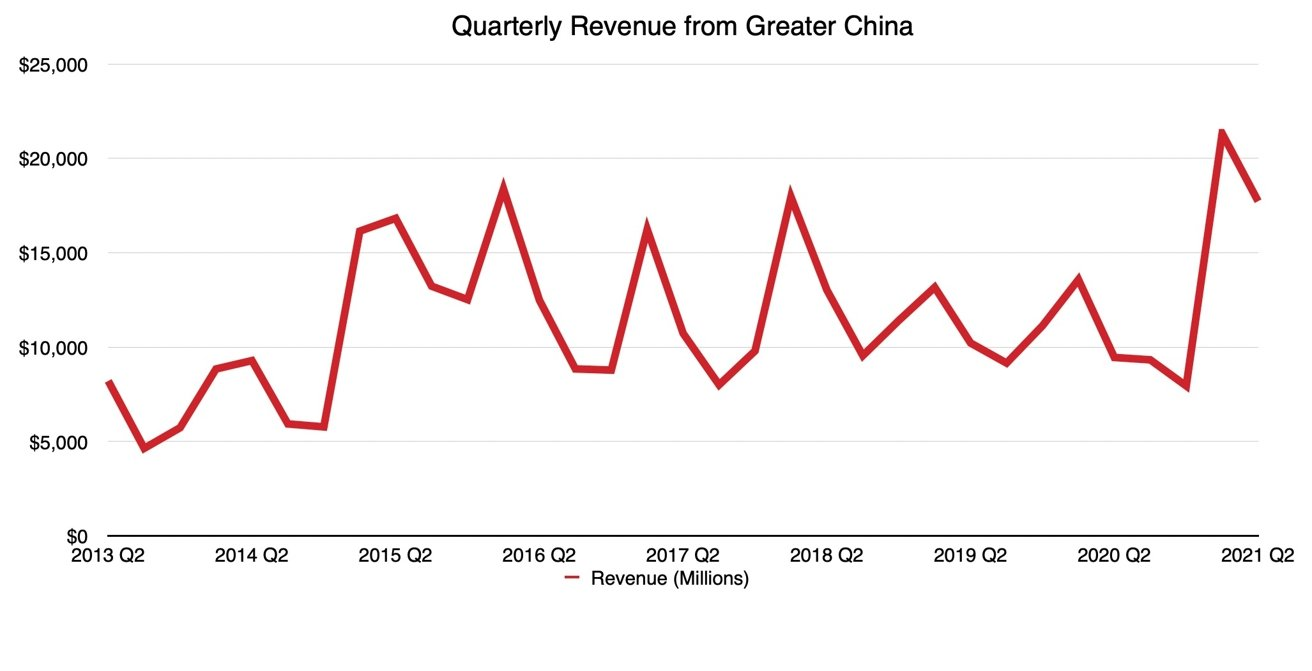 China Quarterly Revenue