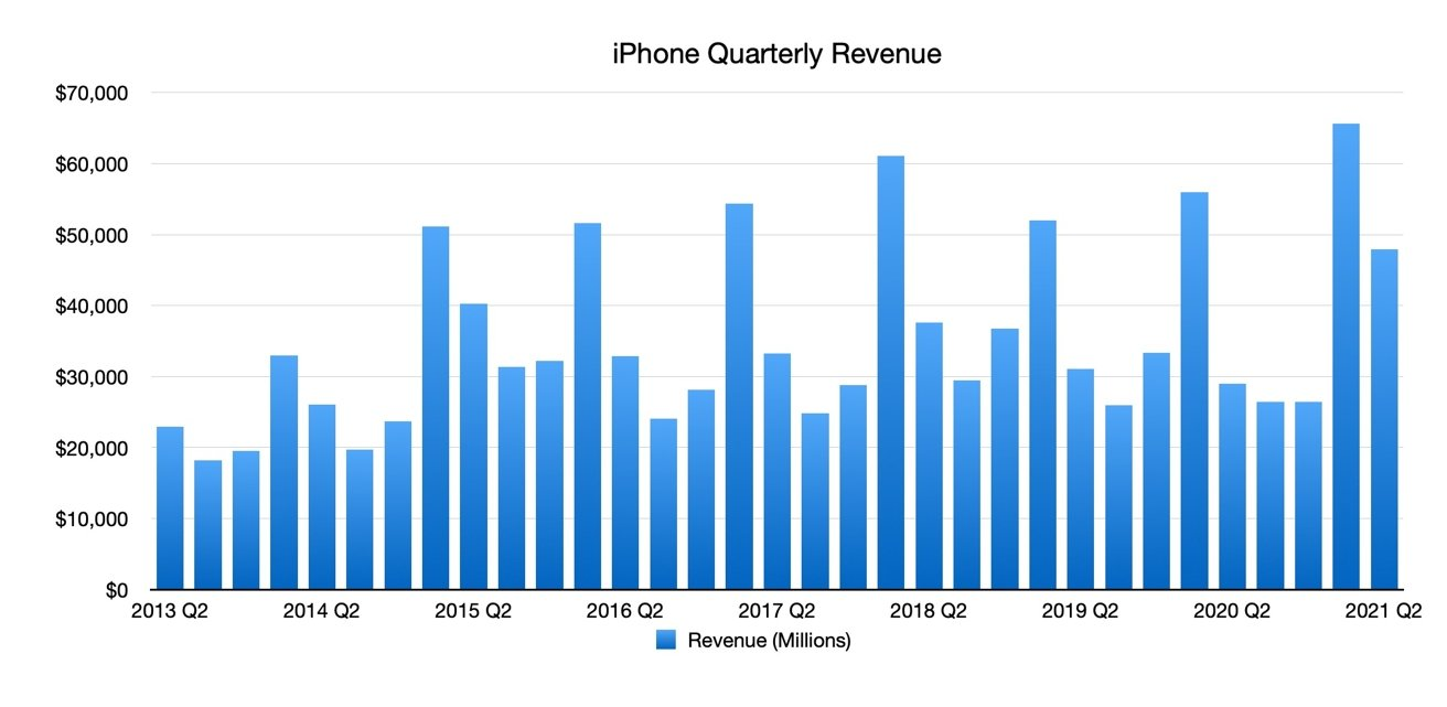 iPhone Quarterly Revenue