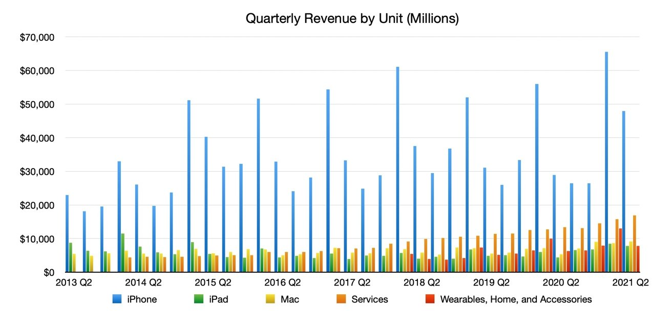 Quarterly Revenue by Unit