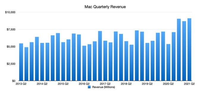 Mac Quarterly Revenue