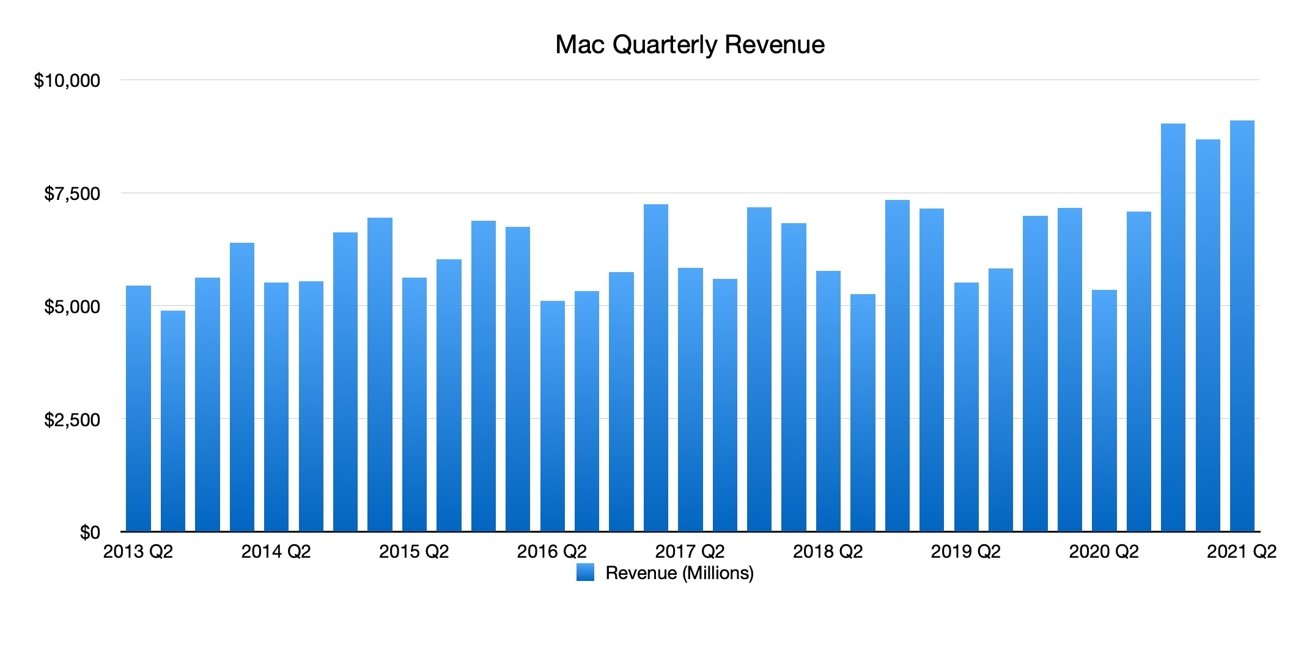 Mac Quarterly Revenue