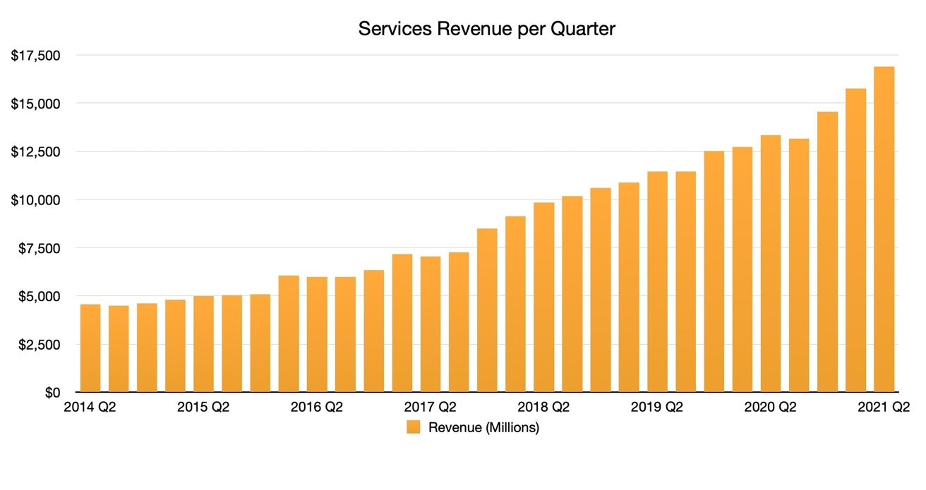 Services Quarterly Revenue