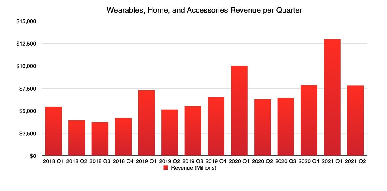 Wearables, Home, and Accessories Quarterly Revenue
