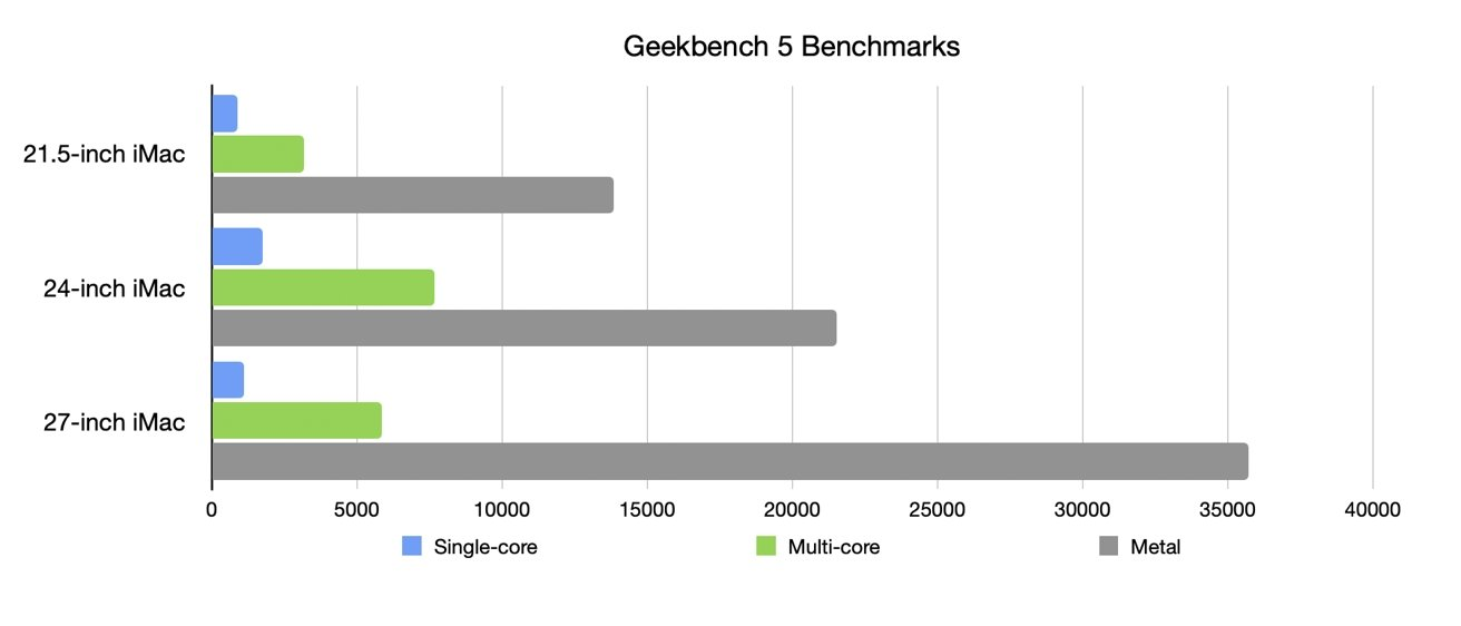 The results of the 24-inch iMac against the base models of the 21.5-inch 4K and 27-inch iMacs